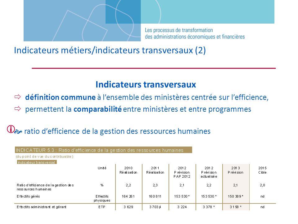 Indicateurs métiers/indicateurs transversaux (2) Indicateurs transversaux définition commune à lensemble des ministères centrée sur lefficience, perme