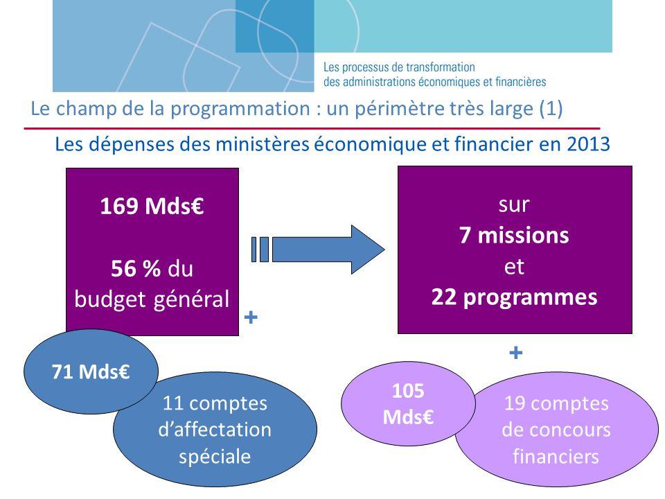 Le champ de la programmation : un périmètre très large (1) Les dépenses des ministères économique et financier en 2013 169 Mds 56 % du budget général