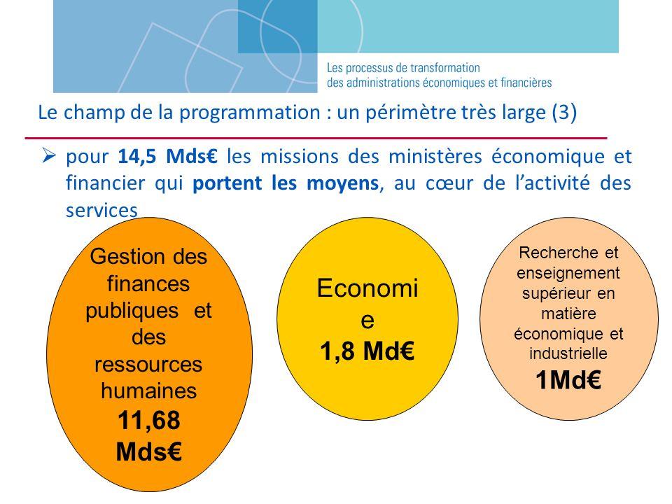pour 14,5 Mds les missions des ministères économique et financier qui portent les moyens, au cœur de lactivité des services Gestion des finances publi