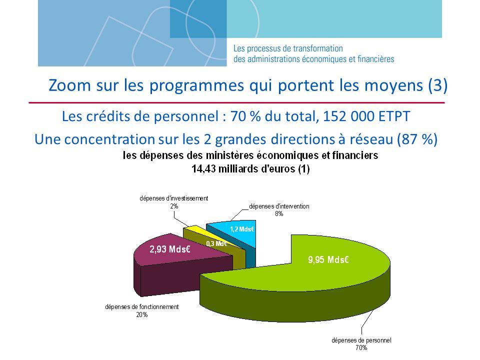 Les crédits de personnel : 70 % du total, 152 000 ETPT Une concentration sur les 2 grandes directions à réseau (87 %) Zoom sur les programmes qui port