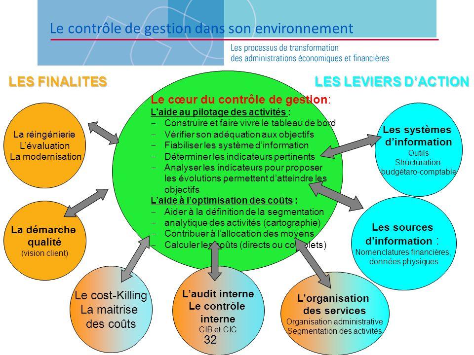 Le contrôle de gestion dans son environnement Le cœur du contrôle de gestion: Laide au pilotage des activités : - Construire et faire vivre le tableau