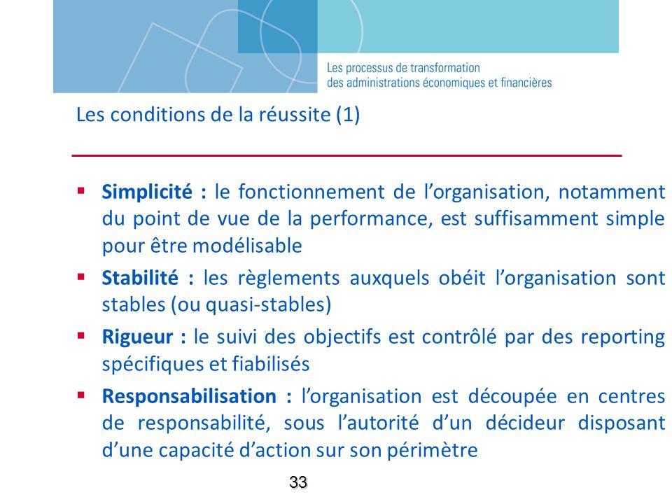 Les conditions de la réussite (1) Simplicité : le fonctionnement de lorganisation, notamment du point de vue de la performance, est suffisamment simpl