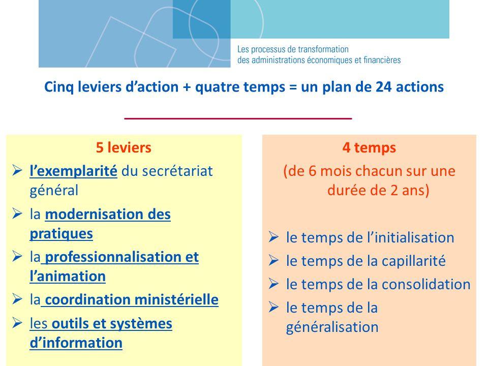 Cinq leviers daction + quatre temps = un plan de 24 actions 5 leviers lexemplarité du secrétariat général la modernisation des pratiques la profession