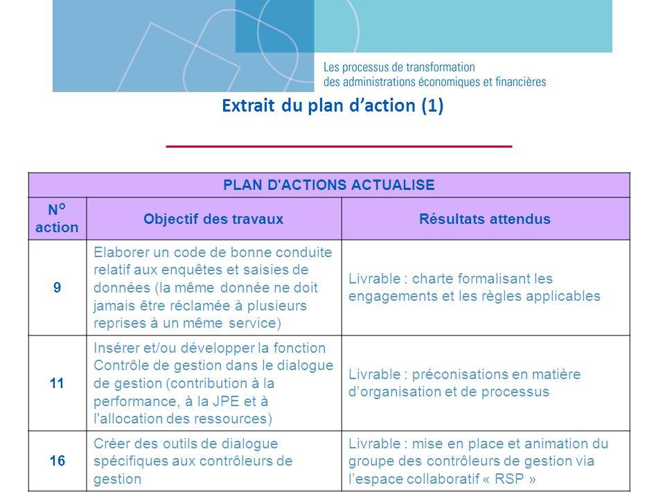 PLAN D'ACTIONS ACTUALISE N° action Objectif des travauxRésultats attendus 9 Elaborer un code de bonne conduite relatif aux enquêtes et saisies de donn
