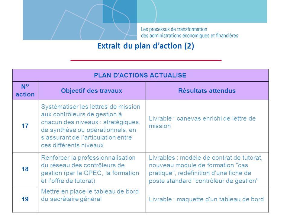 PLAN D'ACTIONS ACTUALISE N° action Objectif des travauxRésultats attendus 17 Systématiser les lettres de mission aux contrôleurs de gestion à chacun d