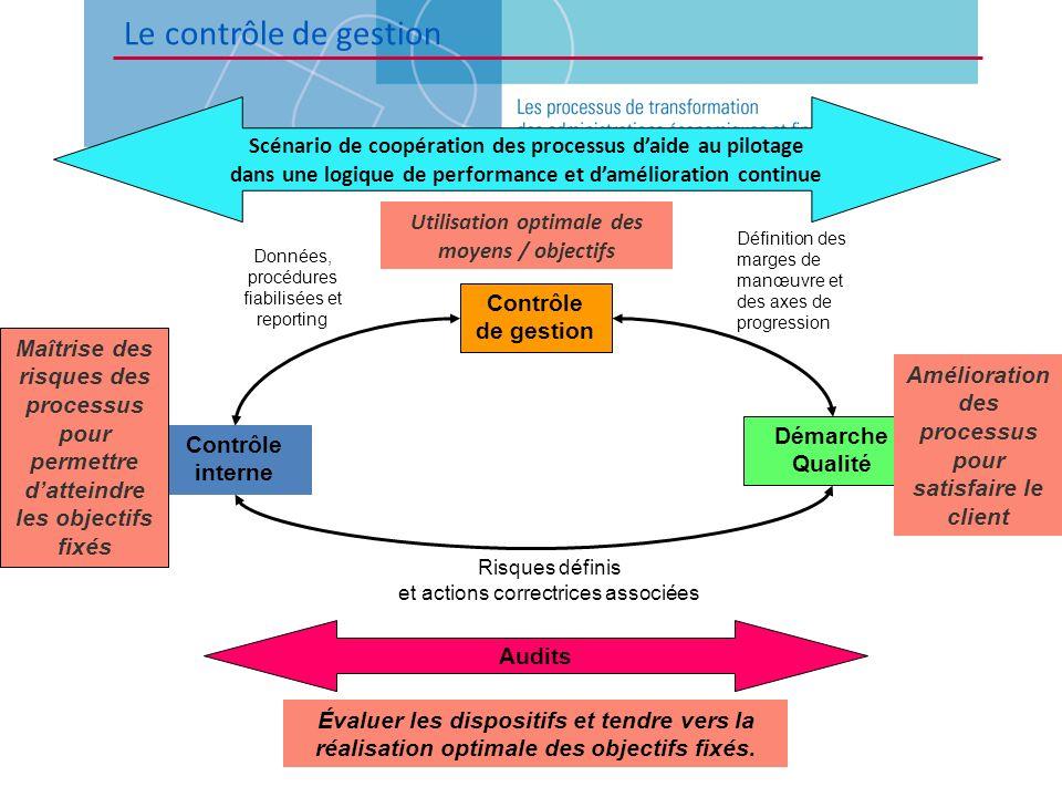 Audits Contrôle de gestion Contrôle interne Démarche Qualité Utilisation optimale des moyens / objectifs Amélioration des processus pour satisfaire le