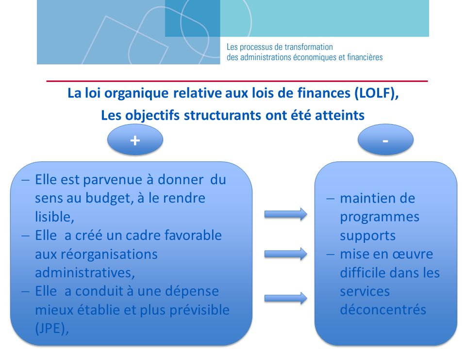 La loi organique relative aux lois de finances (LOLF), Les objectifs structurants ont été atteints Elle est parvenue à donner du sens au budget, à le