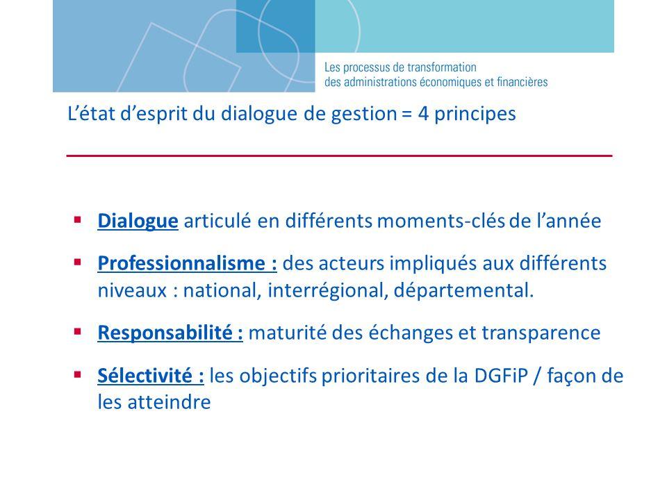 Létat desprit du dialogue de gestion = 4 principes Dialogue articulé en différents moments-clés de lannée Professionnalisme : des acteurs impliqués au