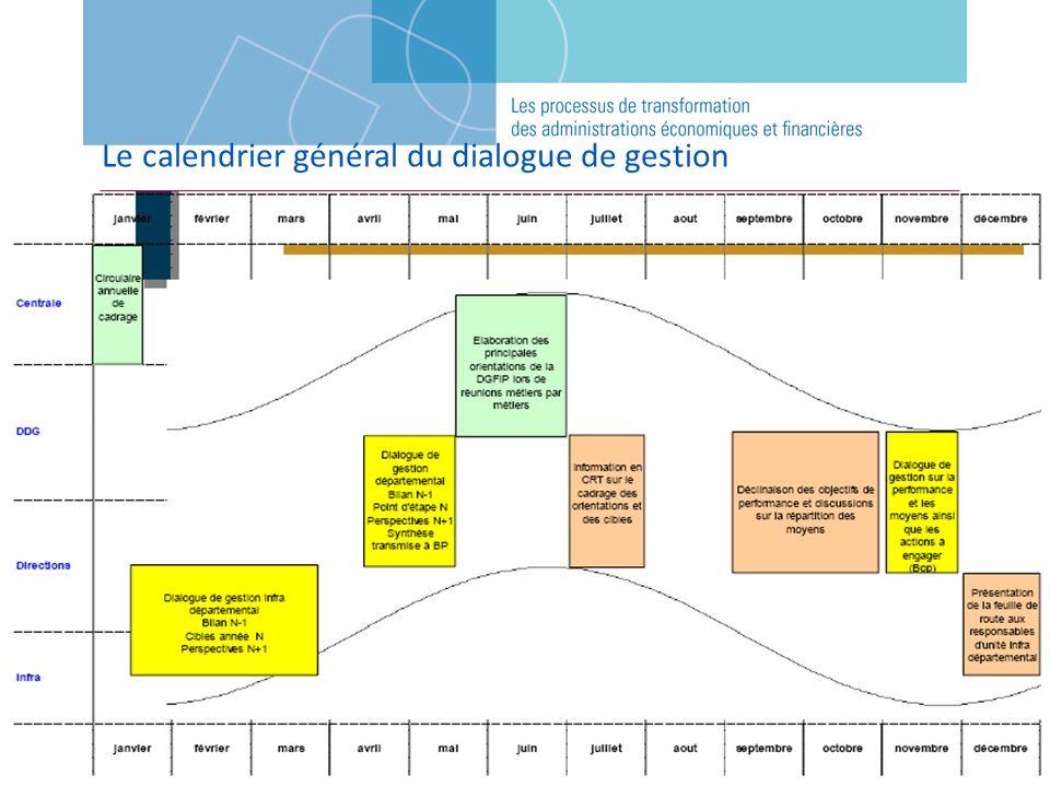 Le calendrier général du dialogue de gestion