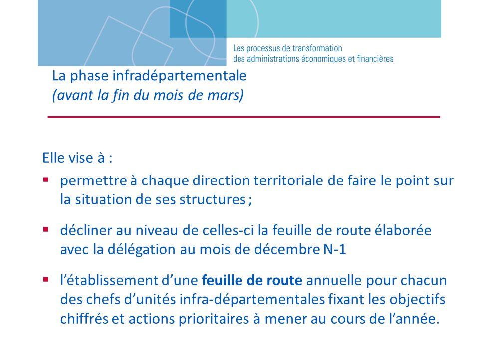 La phase infradépartementale (avant la fin du mois de mars) Elle vise à : permettre à chaque direction territoriale de faire le point sur la situation
