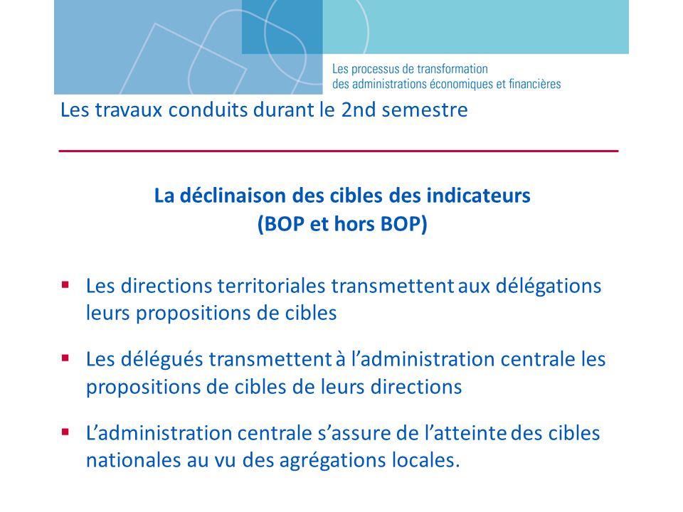 Les travaux conduits durant le 2nd semestre La déclinaison des cibles des indicateurs (BOP et hors BOP) Les directions territoriales transmettent aux