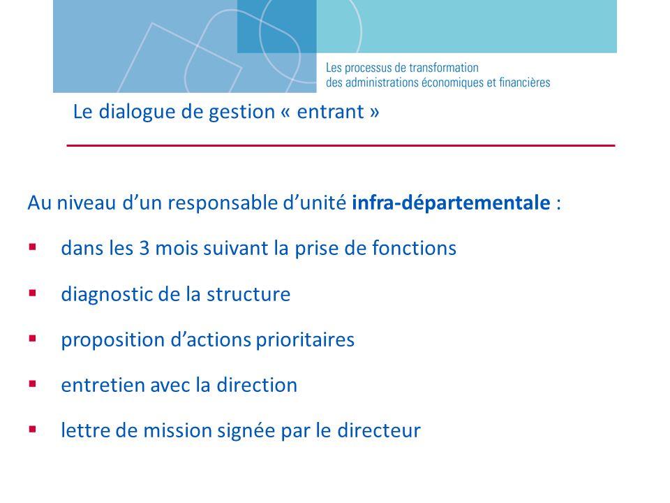 Le dialogue de gestion « entrant » Au niveau dun responsable dunité infra-départementale : dans les 3 mois suivant la prise de fonctions diagnostic de