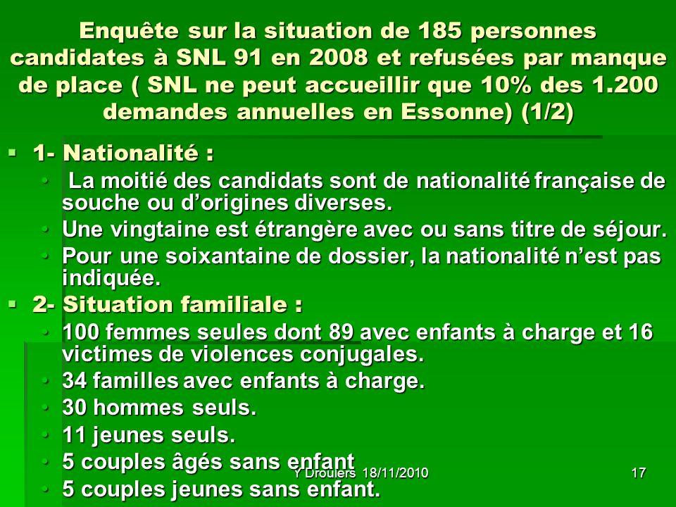 Y Droulers 18/11/201017 Enquête sur la situation de 185 personnes candidates à SNL 91 en 2008 et refusées par manque de place ( SNL ne peut accueillir que 10% des 1.200 demandes annuelles en Essonne) (1/2) 1- Nationalité : 1- Nationalité : La moitié des candidats sont de nationalité française de souche ou dorigines diverses.