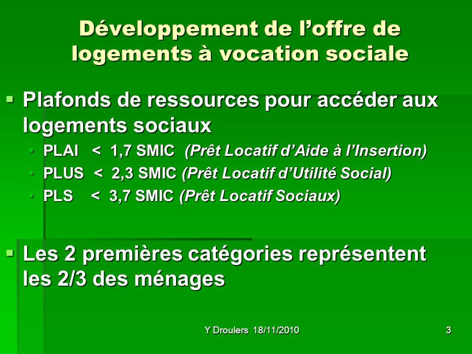 Y Droulers 18/11/20103 Développement de loffre de logements à vocation sociale Plafonds de ressources pour accéder aux logements sociaux Plafonds de ressources pour accéder aux logements sociaux PLAI < 1,7 SMIC (Prêt Locatif dAide à lInsertion)PLAI < 1,7 SMIC (Prêt Locatif dAide à lInsertion) PLUS < 2,3 SMIC (Prêt Locatif dUtilité Social)PLUS < 2,3 SMIC (Prêt Locatif dUtilité Social) PLS < 3,7 SMIC (Prêt Locatif Sociaux)PLS < 3,7 SMIC (Prêt Locatif Sociaux) Les 2 premières catégories représentent les 2/3 des ménages Les 2 premières catégories représentent les 2/3 des ménages