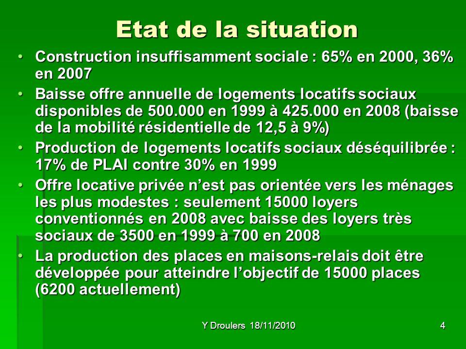 Y Droulers 18/11/20104 Etat de la situation Construction insuffisamment sociale : 65% en 2000, 36% en 2007Construction insuffisamment sociale : 65% en 2000, 36% en 2007 Baisse offre annuelle de logements locatifs sociaux disponibles de 500.000 en 1999 à 425.000 en 2008 (baisse de la mobilité résidentielle de 12,5 à 9%)Baisse offre annuelle de logements locatifs sociaux disponibles de 500.000 en 1999 à 425.000 en 2008 (baisse de la mobilité résidentielle de 12,5 à 9%) Production de logements locatifs sociaux déséquilibrée : 17% de PLAI contre 30% en 1999Production de logements locatifs sociaux déséquilibrée : 17% de PLAI contre 30% en 1999 Offre locative privée nest pas orientée vers les ménages les plus modestes : seulement 15000 loyers conventionnés en 2008 avec baisse des loyers très sociaux de 3500 en 1999 à 700 en 2008Offre locative privée nest pas orientée vers les ménages les plus modestes : seulement 15000 loyers conventionnés en 2008 avec baisse des loyers très sociaux de 3500 en 1999 à 700 en 2008 La production des places en maisons-relais doit être développée pour atteindre lobjectif de 15000 places (6200 actuellement)La production des places en maisons-relais doit être développée pour atteindre lobjectif de 15000 places (6200 actuellement)
