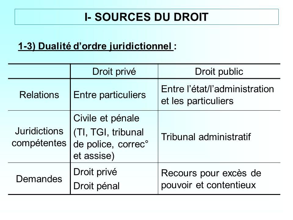 1-3) Dualité dordre juridictionnel : Droit privéDroit public RelationsEntre particuliers Entre létat/ladministration et les particuliers Juridictions