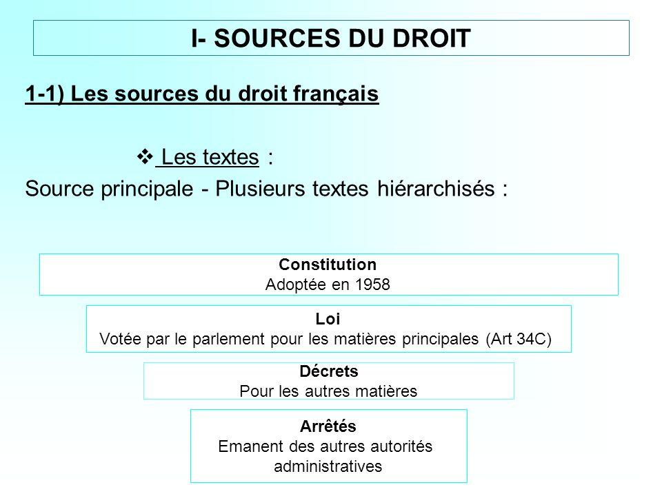 I- SOURCES DU DROIT 1-1) Les sources du droit français Les textes : Source principale - Plusieurs textes hiérarchisés : Constitution Adoptée en 1958 L