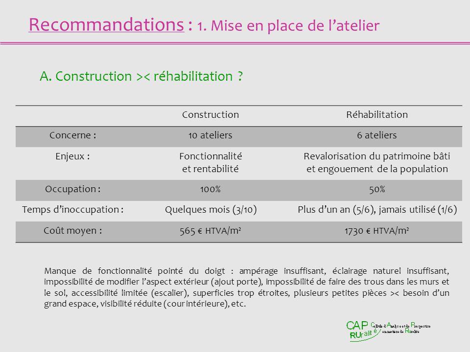 Recommandations : 1. Mise en place de latelier A. Construction >< réhabilitation ? Manque de fonctionnalité pointé du doigt : ampérage insuffisant, éc