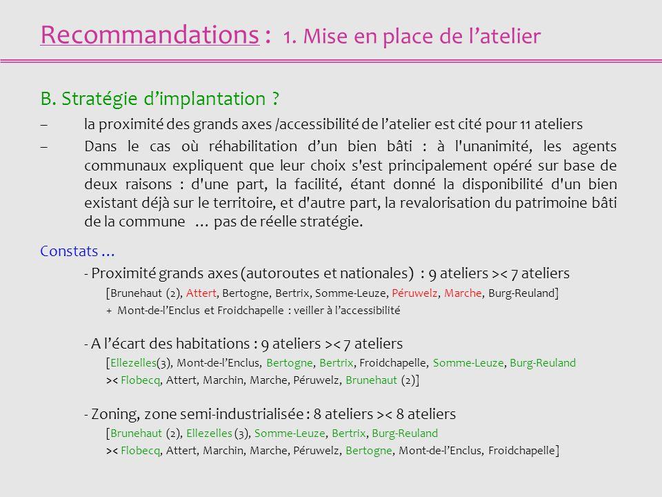 Recommandations : 1. Mise en place de latelier B. Stratégie dimplantation ? –la proximité des grands axes /accessibilité de latelier est cité pour 11