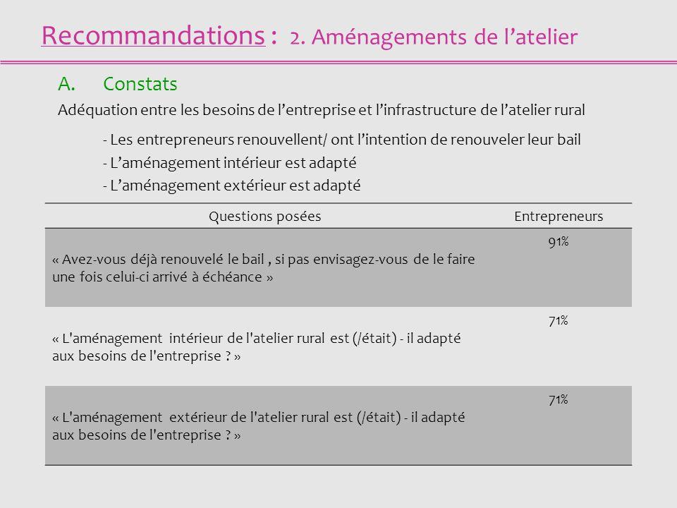 Recommandations : 2. Aménagements de latelier A.Constats Adéquation entre les besoins de lentreprise et linfrastructure de latelier rural - Les entrep