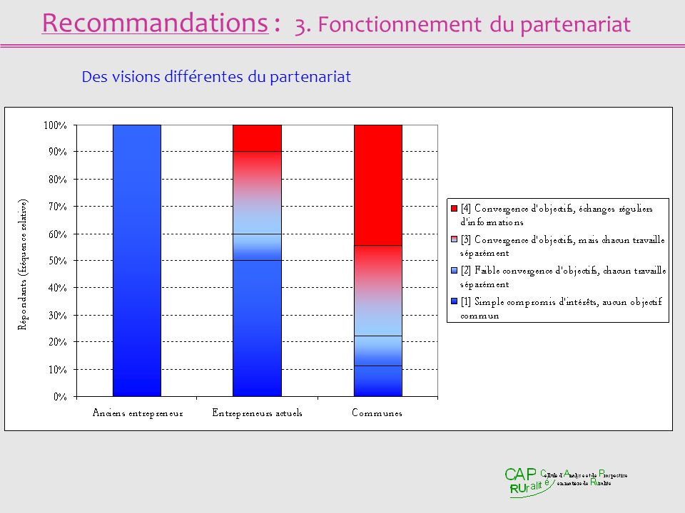 Recommandations : 3. Fonctionnement du partenariat Des visions différentes du partenariat
