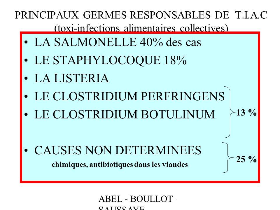ABEL - BOULLOT - SAUSSAYE PRINCIPAUX GERMES RESPONSABLES DE T.I.A.C (toxi-infections alimentaires collectives) LA SALMONELLE 40% des cas LE STAPHYLOCO