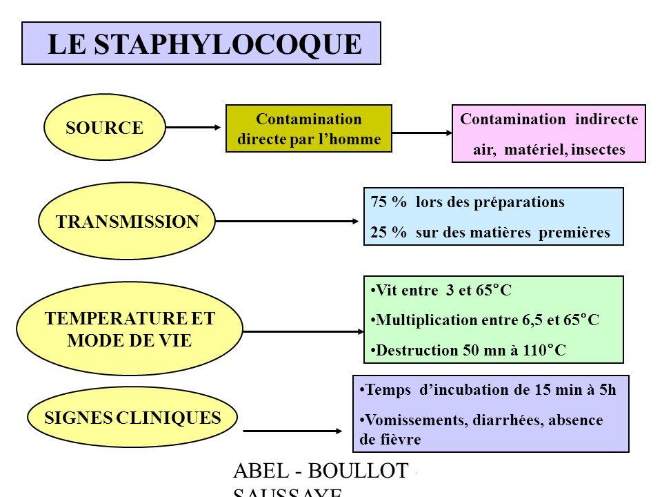 ABEL - BOULLOT - SAUSSAYE LE STAPHYLOCOQUE SOURCE TRANSMISSION TEMPERATURE ET MODE DE VIE SIGNES CLINIQUES Contamination directe par lhomme Contaminat