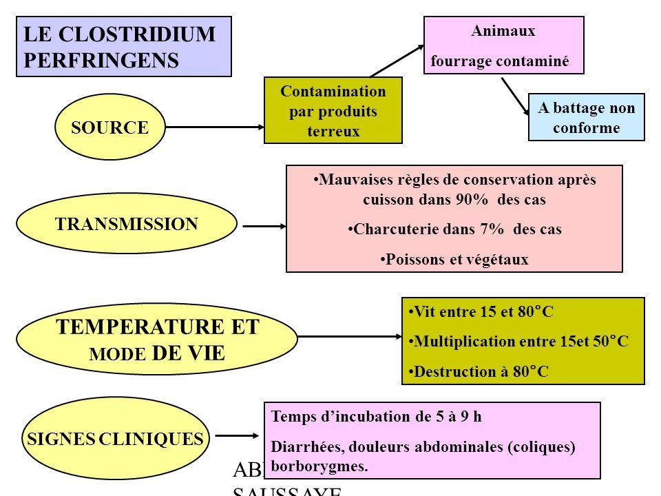 ABEL - BOULLOT - SAUSSAYE LE CLOSTRIDIUM PERFRINGENS SOURCE Contamination par produits terreux Animaux fourrage contaminé A battage non conforme TRANS