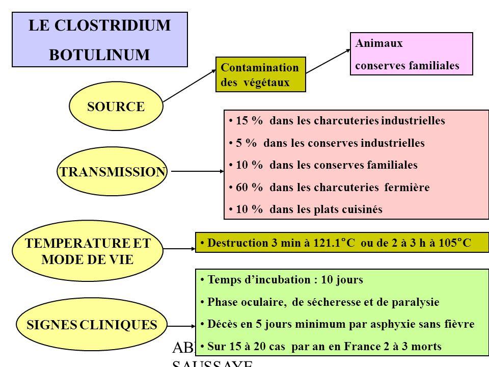 ABEL - BOULLOT - SAUSSAYE LE CLOSTRIDIUM BOTULINUM SOURCE Contamination des végétaux Animaux conserves familiales TRANSMISSION 15 % dans les charcuter