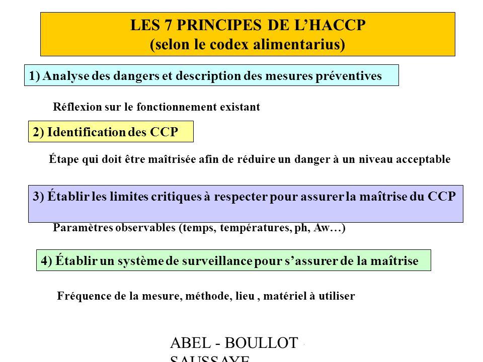 ABEL - BOULLOT - SAUSSAYE LES 7 PRINCIPES DE LHACCP (selon le codex alimentarius) 1) Analyse des dangers et description des mesures préventives Réflex