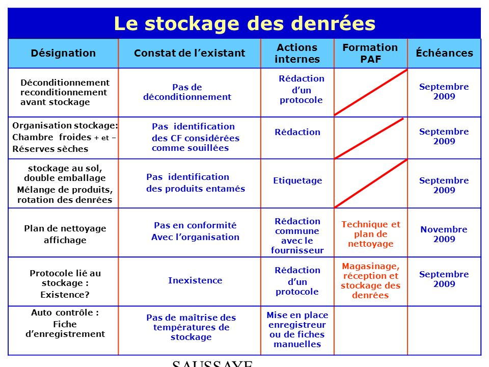 ABEL - BOULLOT - SAUSSAYE Le stockage des denrées DésignationConstat de lexistant Actions internes Formation PAF Échéances Déconditionnement reconditi