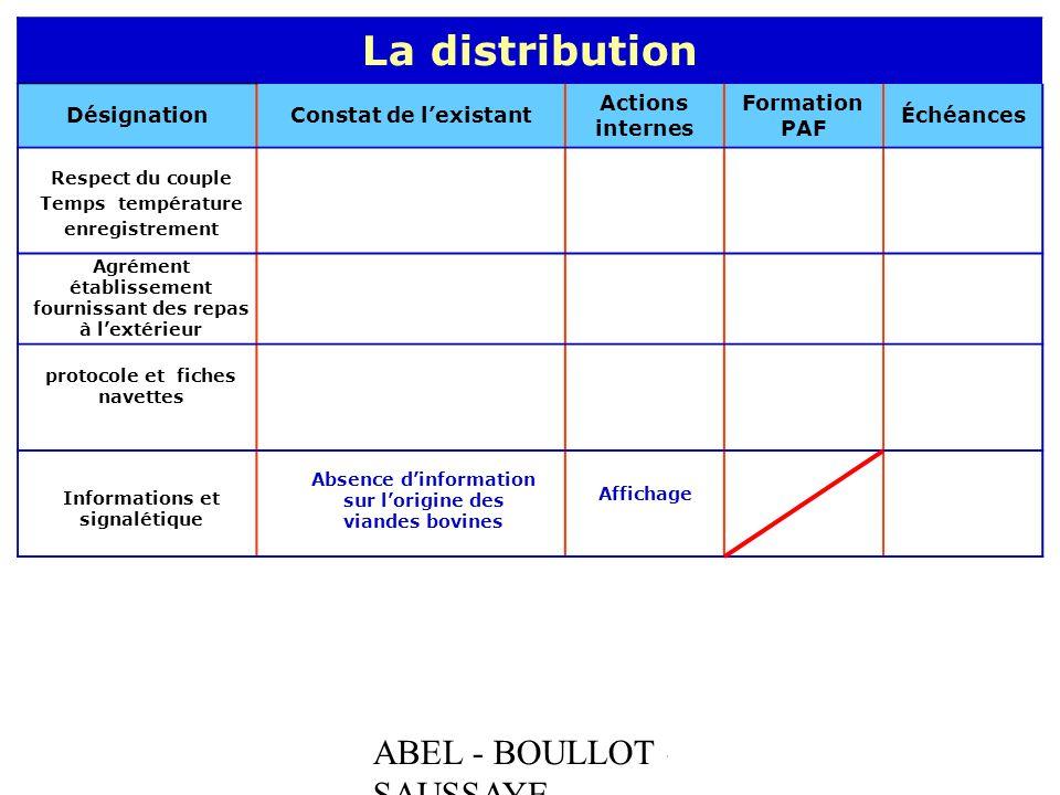 ABEL - BOULLOT - SAUSSAYE La distribution DésignationConstat de lexistant Actions internes Formation PAF Échéances Respect du couple Temps température