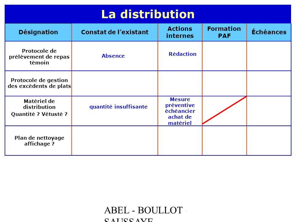ABEL - BOULLOT - SAUSSAYE La distribution DésignationConstat de lexistant Actions internes Formation PAF Échéances Protocole de prélèvement de repas t