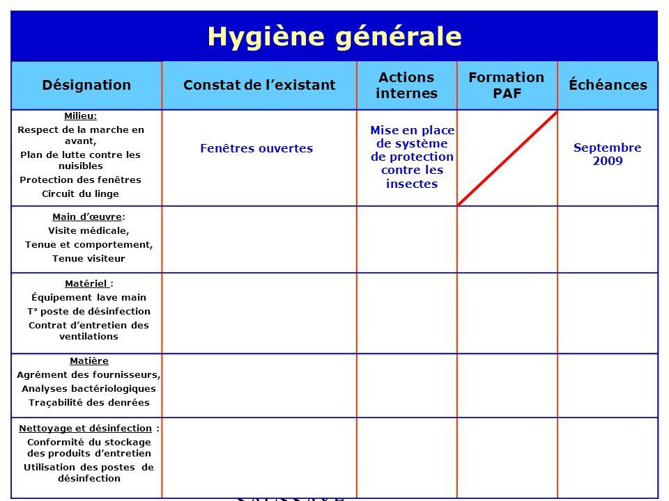 ABEL - BOULLOT - SAUSSAYE Hygiène générale DésignationConstat de lexistant Actions internes Formation PAF Échéances Milieu: Respect de la marche en av