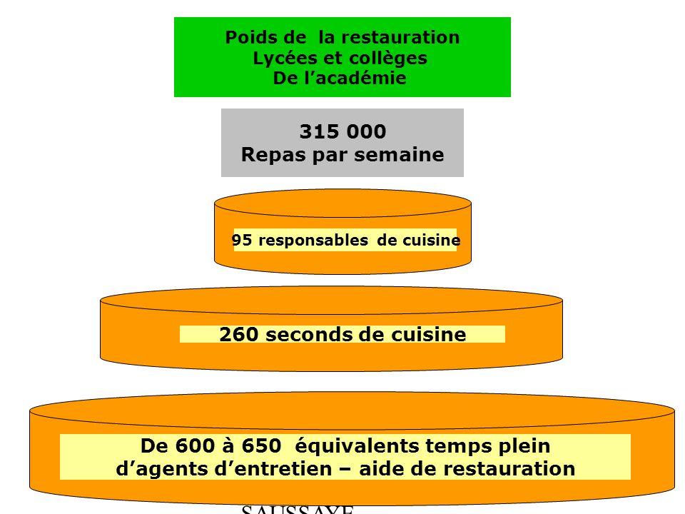 ABEL - BOULLOT - SAUSSAYE Poids de la restauration Lycées et collèges De lacadémie 315 000 Repas par semaine 95 responsables de cuisine 260 seconds de