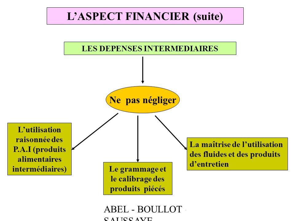 ABEL - BOULLOT - SAUSSAYE LASPECT FINANCIER (suite) LES DEPENSES INTERMEDIAIRES Ne pas négliger Lutilisation raisonnée des P.A.I (produits alimentaire