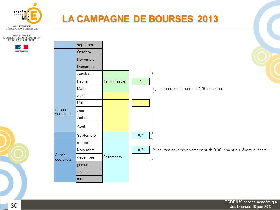 80 LA CAMPAGNE DE BOURSES 2013 DSDEN59 service académique des bourses 10 juin 2013