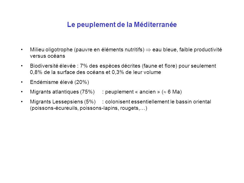 Le peuplement de la Méditerranée Milieu oligotrophe (pauvre en éléments nutritifs) eau bleue, faible productivité versus océans Biodiversité élevée :