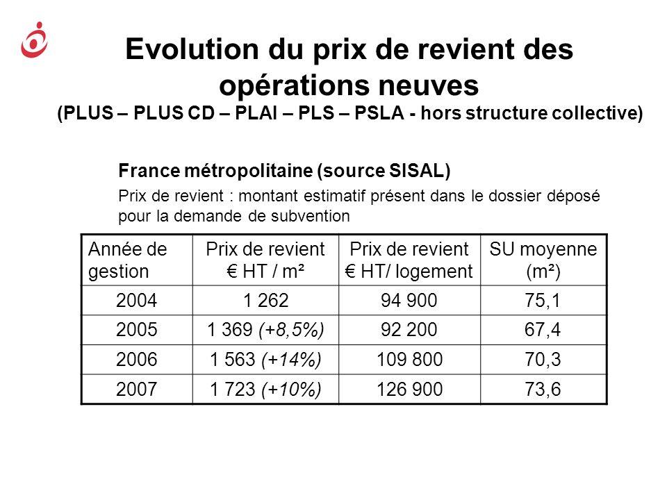 Evolution du prix de revient des opérations neuves (PLUS – PLUS CD – PLAI – PLS – PSLA - hors structure collective) France métropolitaine (source SISA