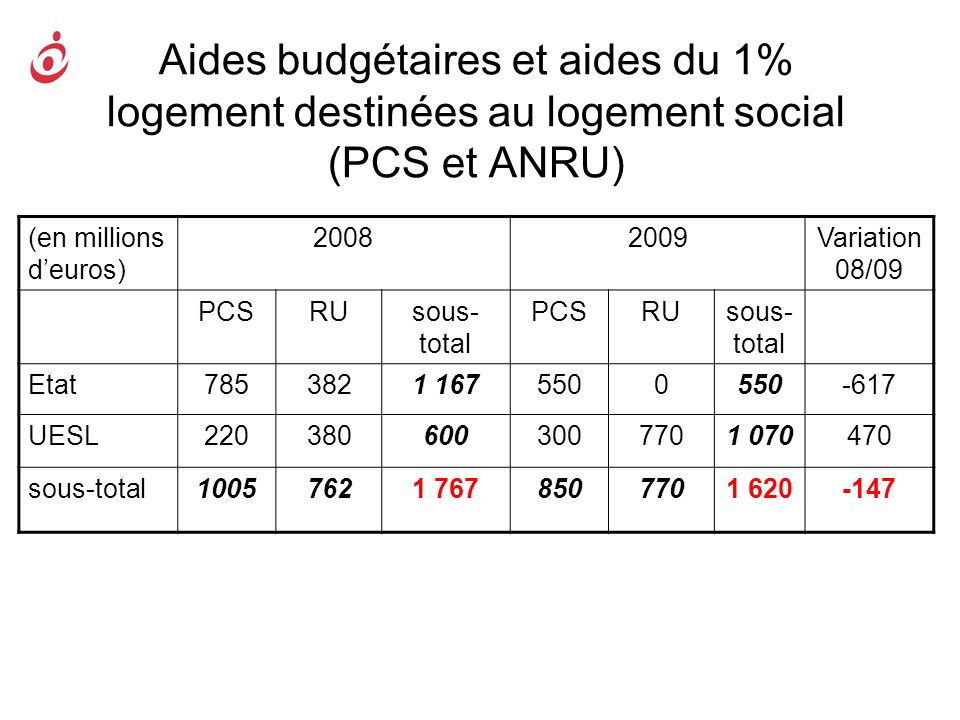 Aides budgétaires et aides du 1% logement destinées au logement social (PCS et ANRU) (en millions deuros) 20082009Variation 08/09 PCSRUsous- total PCS