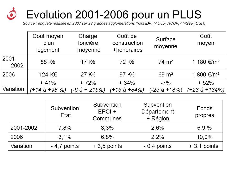 Evolution 2001-2006 pour un PLUS Source : enquête réalisée en 2007 sur 22 grandes agglomérations (hors IDF) (ADCF, ACUF, AMGVF, USH) Coût moyen d'un l