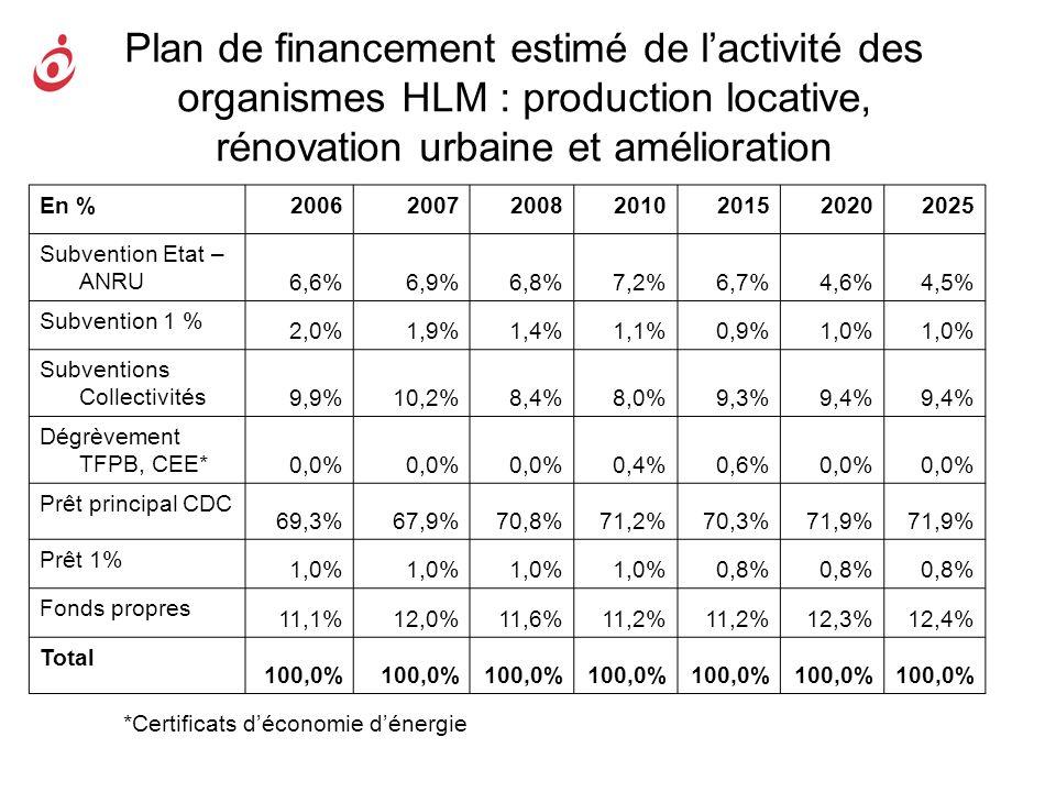 Plan de financement estimé de lactivité des organismes HLM : production locative, rénovation urbaine et amélioration En %2006200720082010201520202025