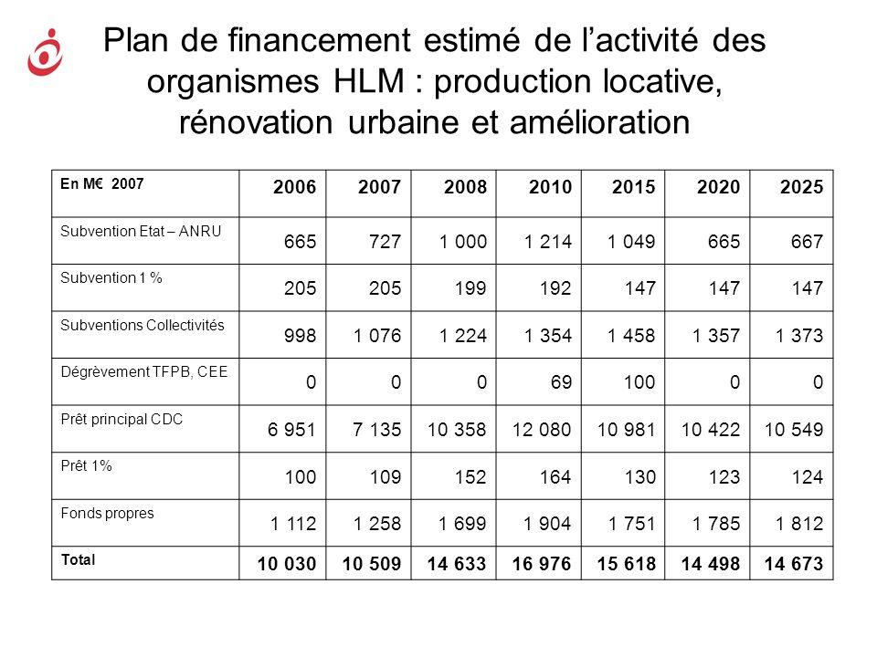 Plan de financement estimé de lactivité des organismes HLM : production locative, rénovation urbaine et amélioration En M 2007 20062007200820102015202