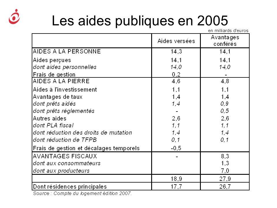Les aides publiques en 2005