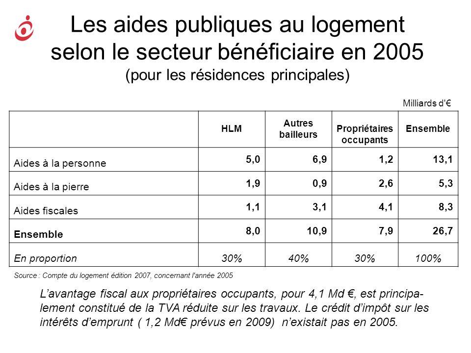 Les aides publiques au logement selon le secteur bénéficiaire en 2005 (pour les résidences principales) Lavantage fiscal aux propriétaires occupants,