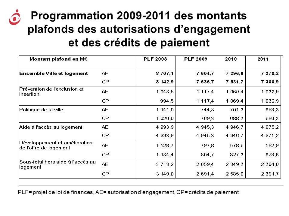Programmation 2009-2011 des montants plafonds des autorisations dengagement et des crédits de paiement PLF= projet de loi de finances, AE= autorisatio