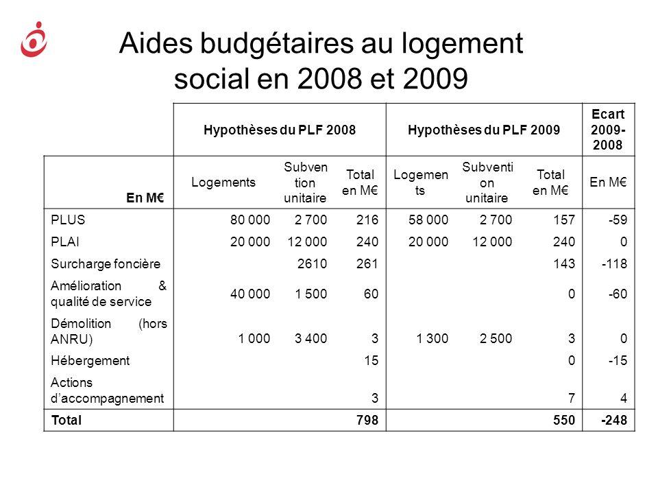 Aides budgétaires au logement social en 2008 et 2009 Hypothèses du PLF 2008Hypothèses du PLF 2009 Ecart 2009- 2008 En M Logements Subven tion unitaire