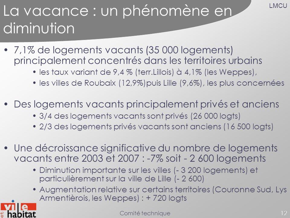 LMCU Comité technique12 La vacance : un phénomène en diminution 7,1% de logements vacants (35 000 logements) principalement concentrés dans les territ