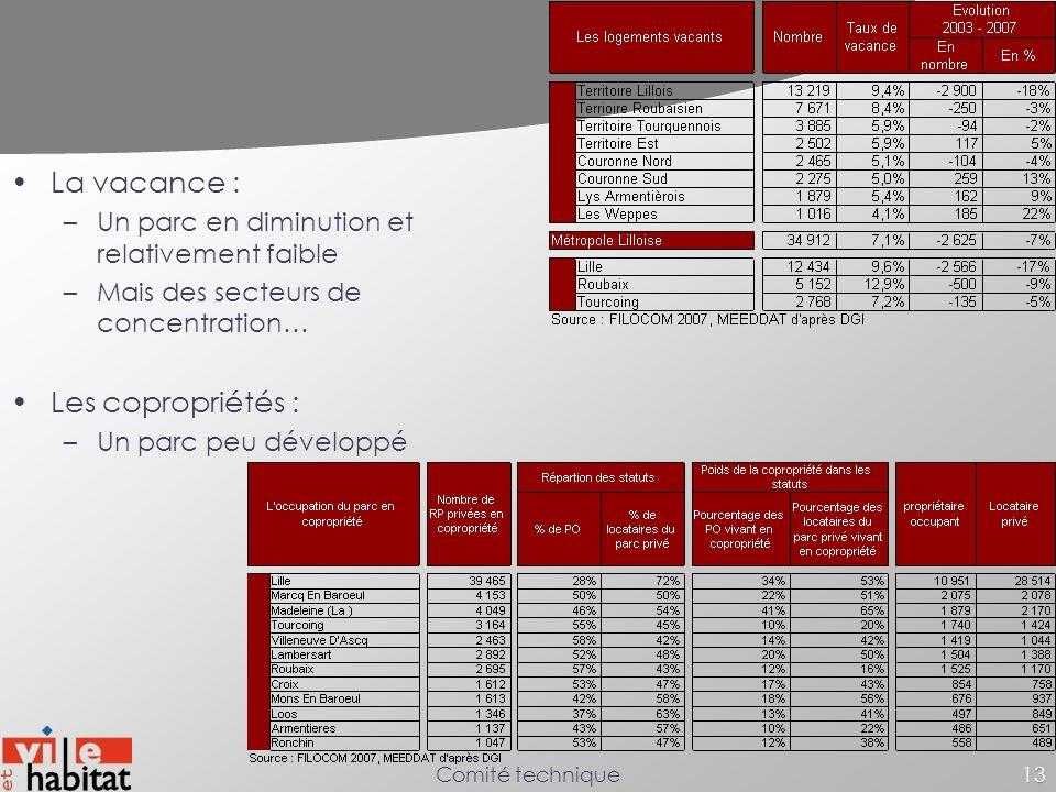 LMCU Comité technique13 La vacance : –Un parc en diminution et relativement faible –Mais des secteurs de concentration… Les copropriétés : –Un parc pe