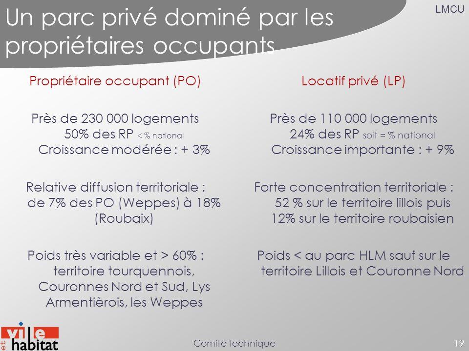 LMCU Comité technique19 Un parc privé dominé par les propriétaires occupants Propriétaire occupant (PO) Près de 230 000 logements 50% des RP < % natio